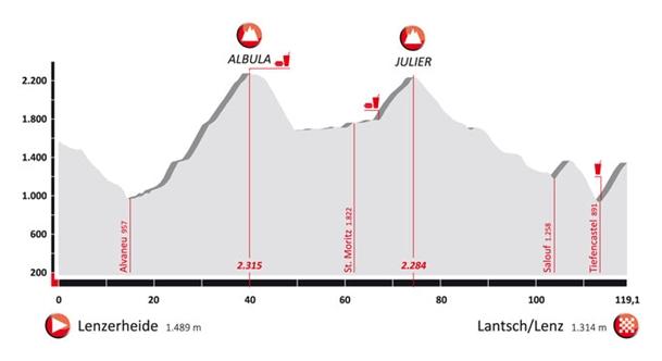 Profil trasy Alpen Challenge